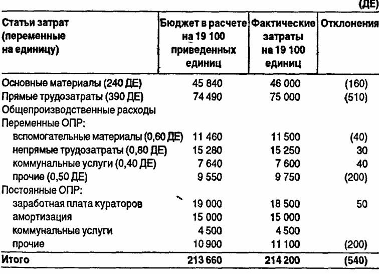 бланкпроизводственный отчет по общепроизводственным расходам
