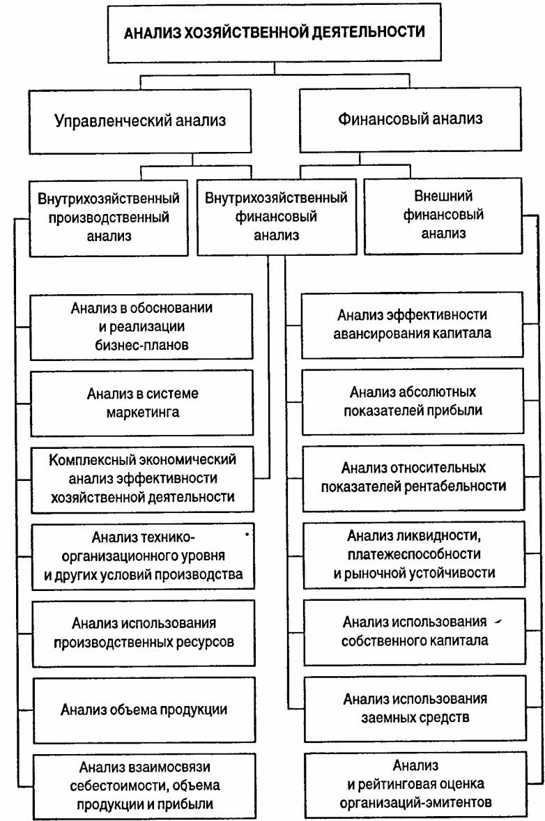 Направления анализа схема